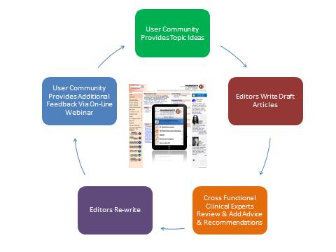 trc-content-editorial-process
